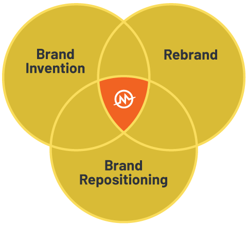 Monogram Group Branding Diagram